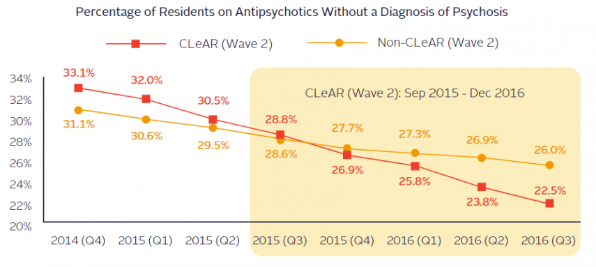 Percentage of Residents on Antipsychotics Without a Diagnosis of Psychosis