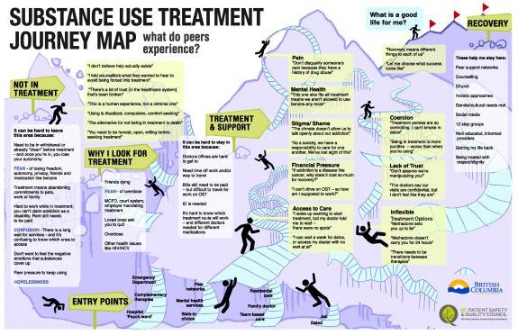 Peer Map