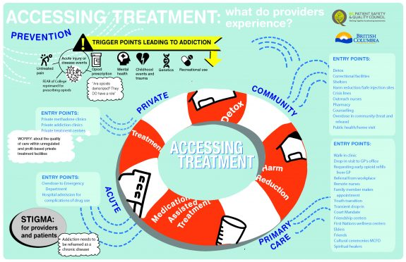 Provider Map Accessing Treatment