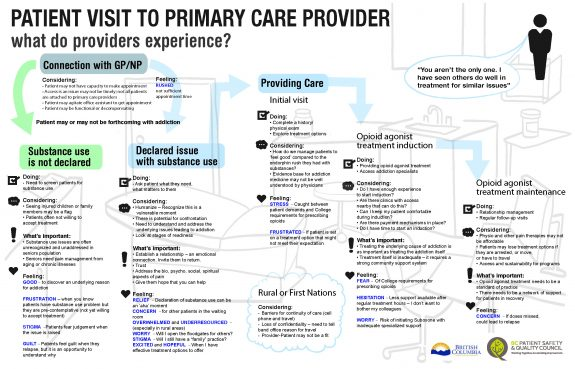 Provider Map Primary Care Clinic Case Study