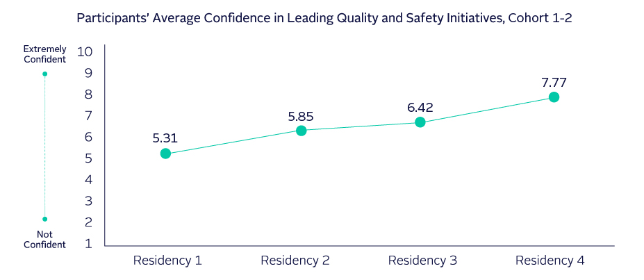 Chart residencies 1-2