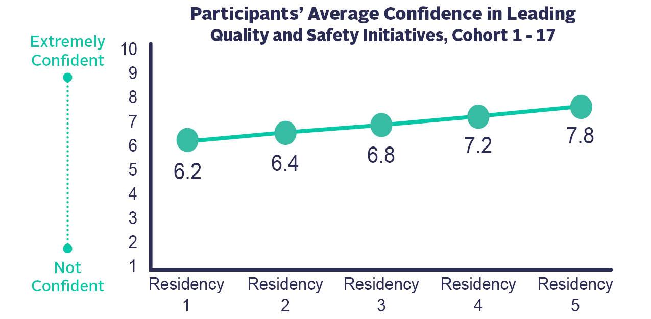 Confidence Levels of Cohorts 1-17